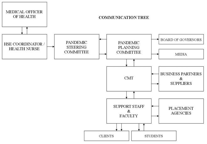 A diagram showing communication flow from clients/students, support staff, faculty and CMT through the pandemic committees to the Health Nurse and the Medical Officer of Health.